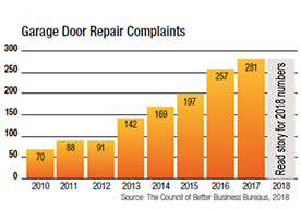 Garage Door Repair Complaints